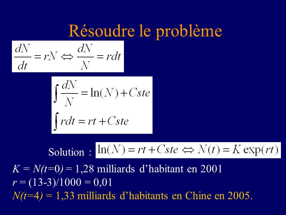 Résoudre le problème Solution :
