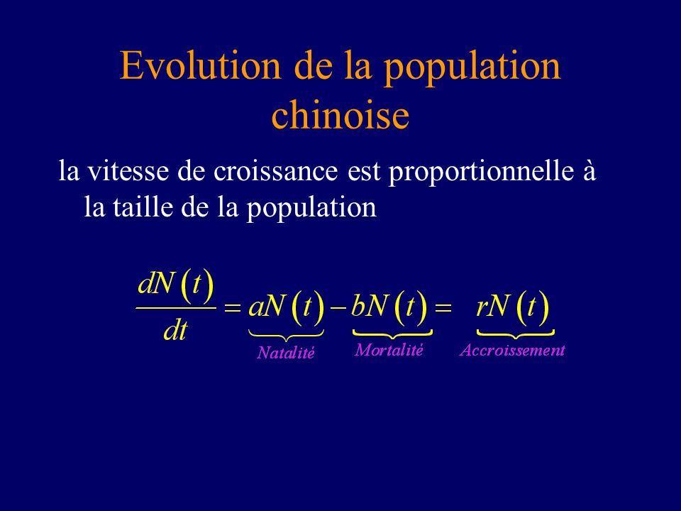 Evolution de la population chinoise