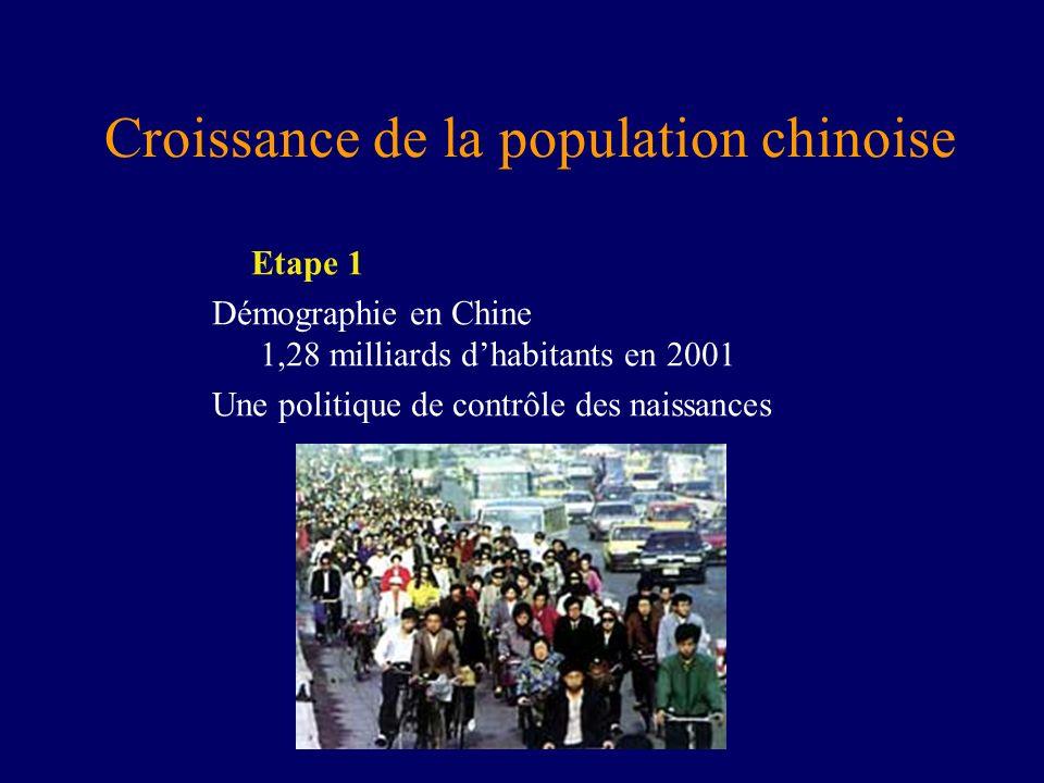 Croissance de la population chinoise