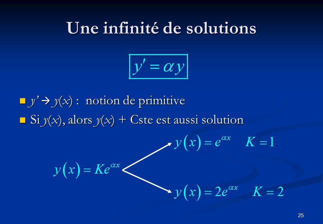 Une infinité de solutions