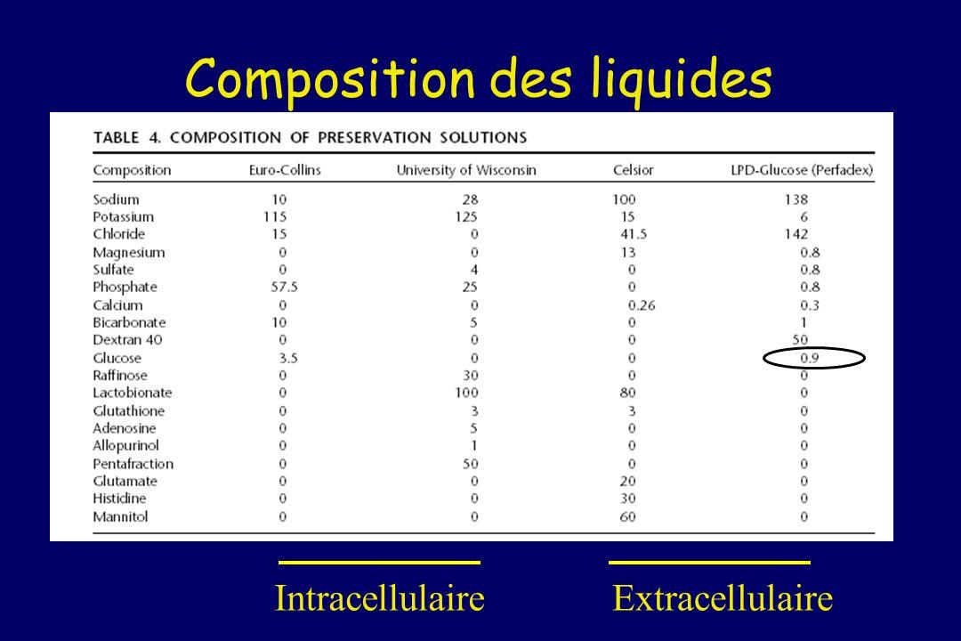 Composition des liquides