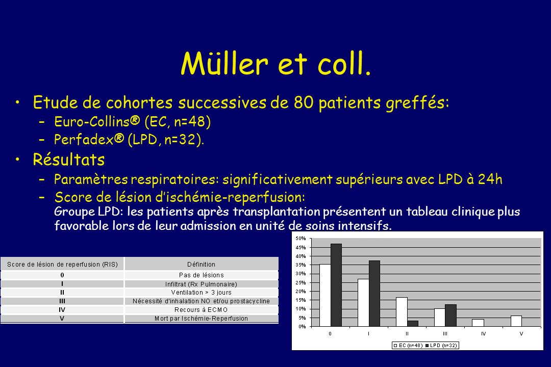 Müller et coll. Etude de cohortes successives de 80 patients greffés: