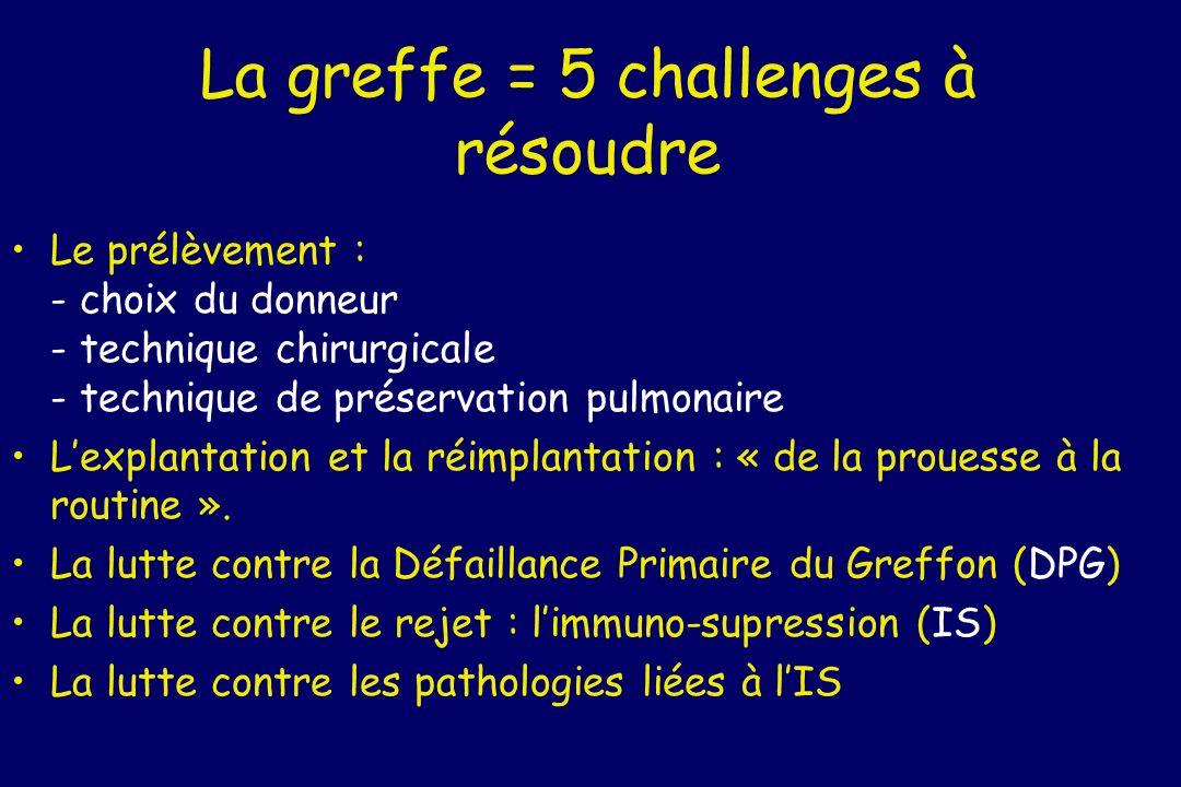 La greffe = 5 challenges à résoudre