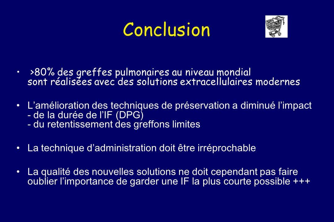Conclusion >80% des greffes pulmonaires au niveau mondial sont réalisées avec des solutions extracellulaires modernes.