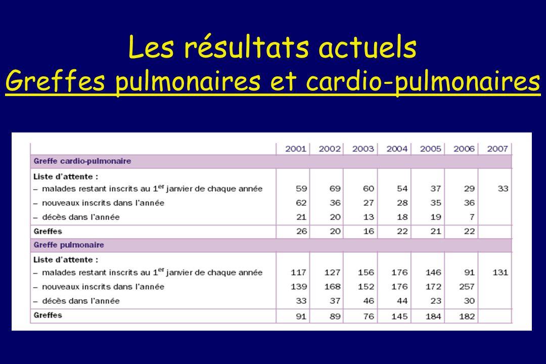 Les résultats actuels Greffes pulmonaires et cardio-pulmonaires
