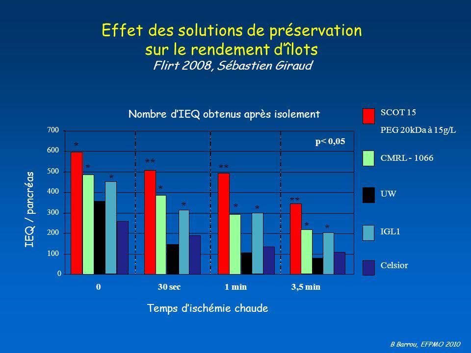 Effet des solutions de préservation sur le rendement d'îlots