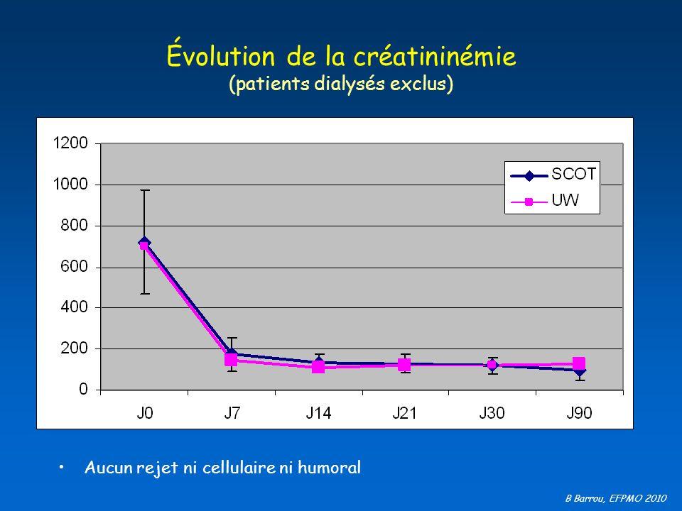 Évolution de la créatininémie (patients dialysés exclus)