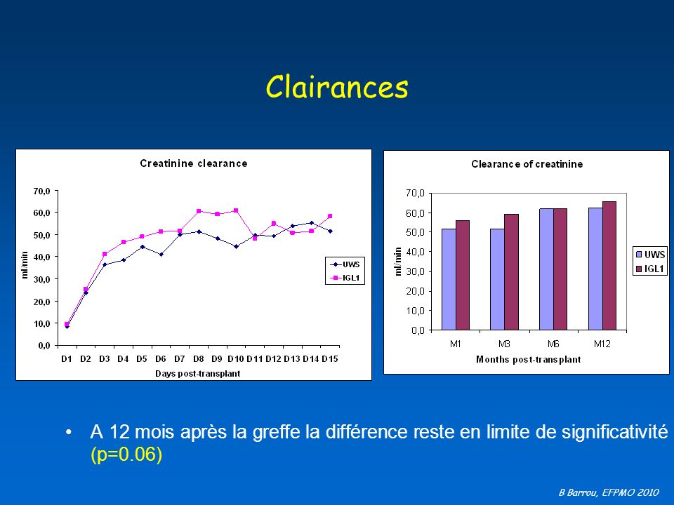 Clairances A 12 mois après la greffe la différence reste en limite de significativité (p=0.06)