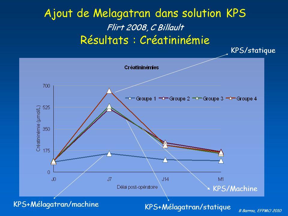 Ajout de Melagatran dans solution KPS Flirt 2008, C Billault Résultats : Créatininémie
