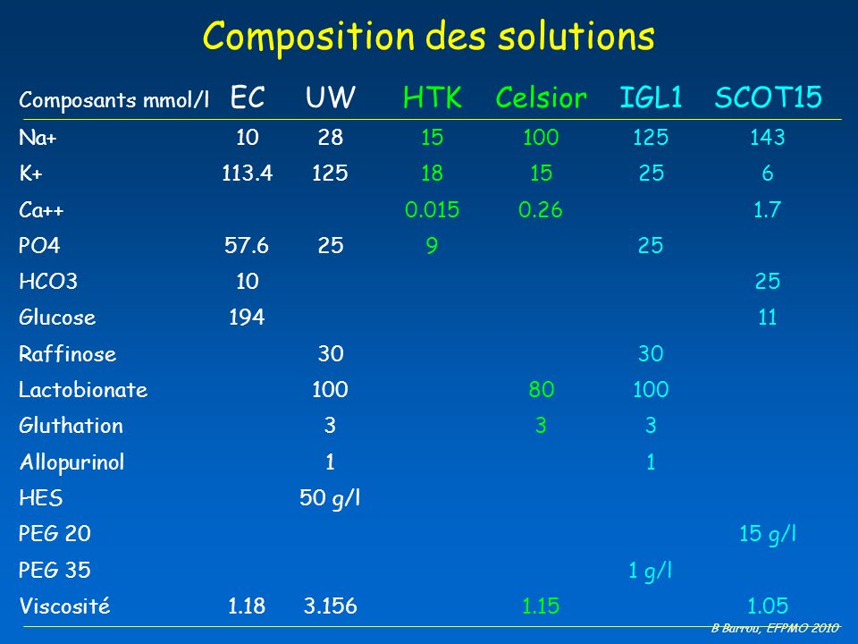 Composition des solutions