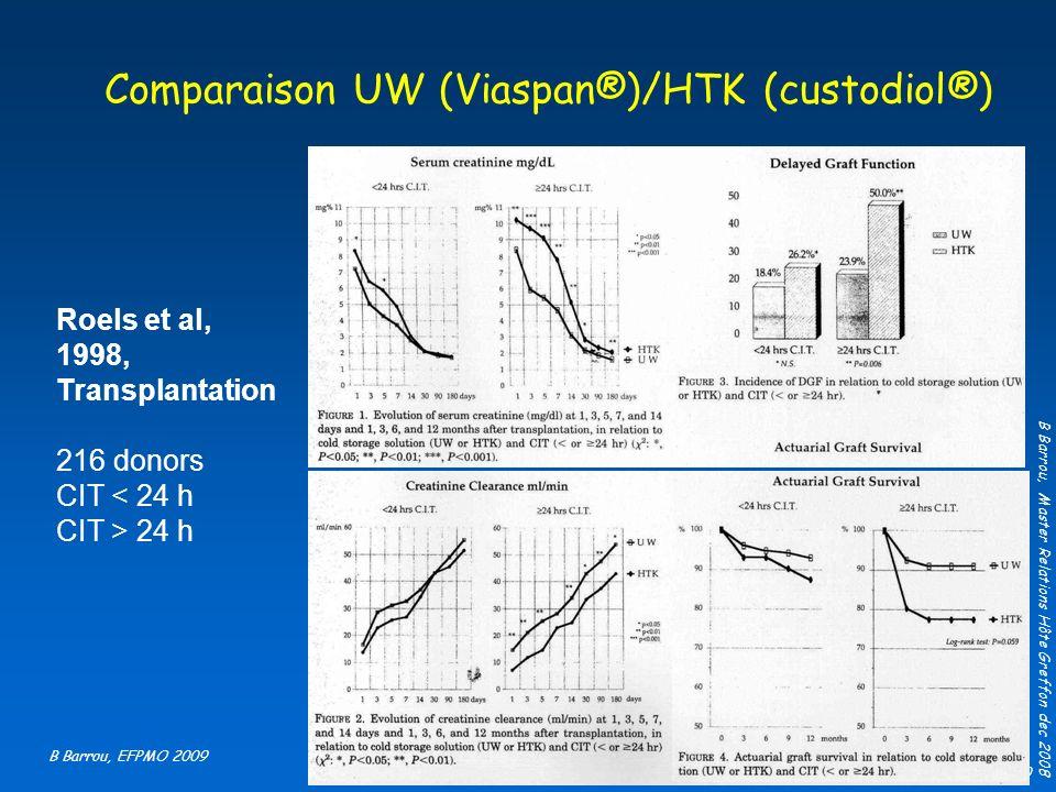 Comparaison UW (Viaspan®)/HTK (custodiol®)