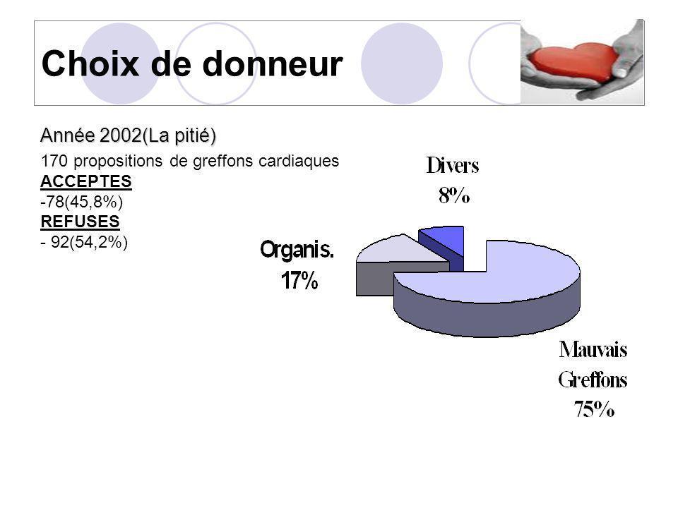 Choix de donneur Année 2002(La pitié)