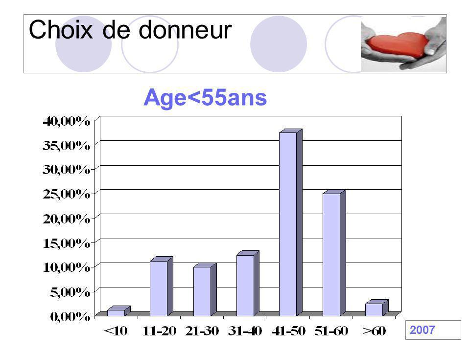 Choix de donneur Age<55ans 2007