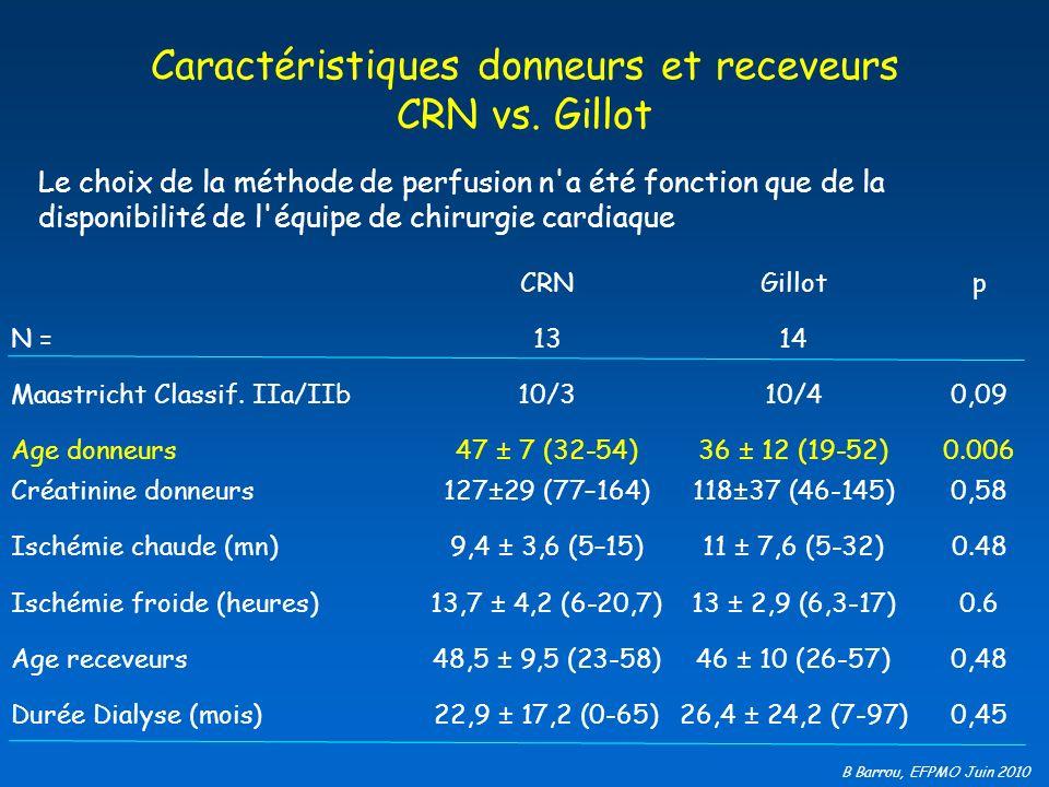 Caractéristiques donneurs et receveurs CRN vs. Gillot
