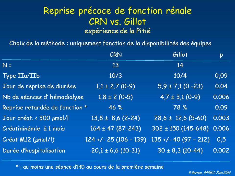 Reprise précoce de fonction rénale CRN vs