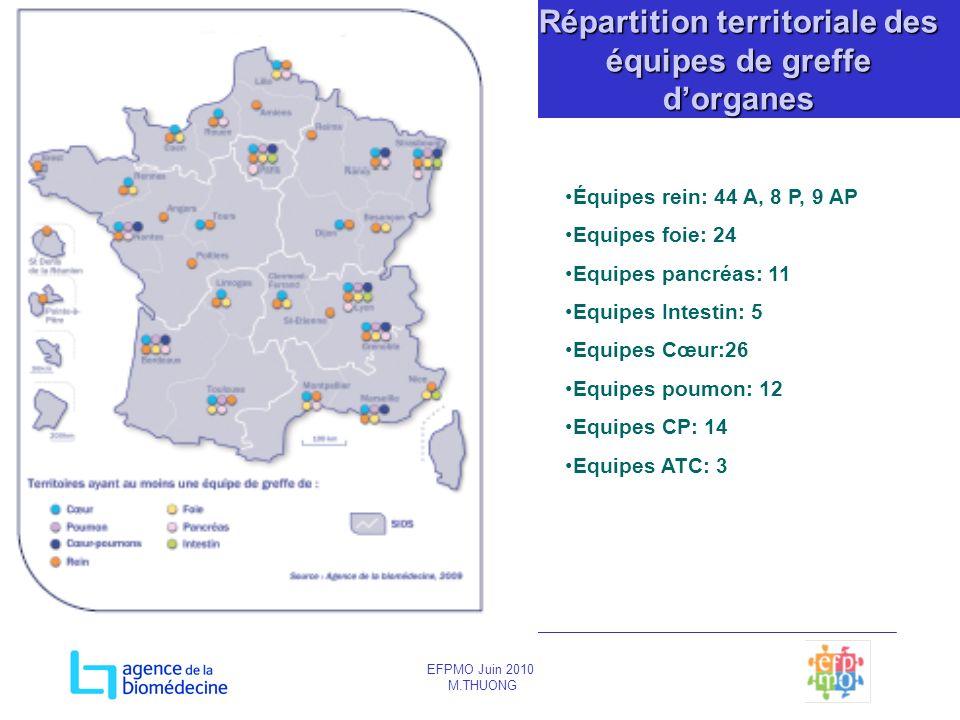 Répartition territoriale des équipes de greffe d'organes