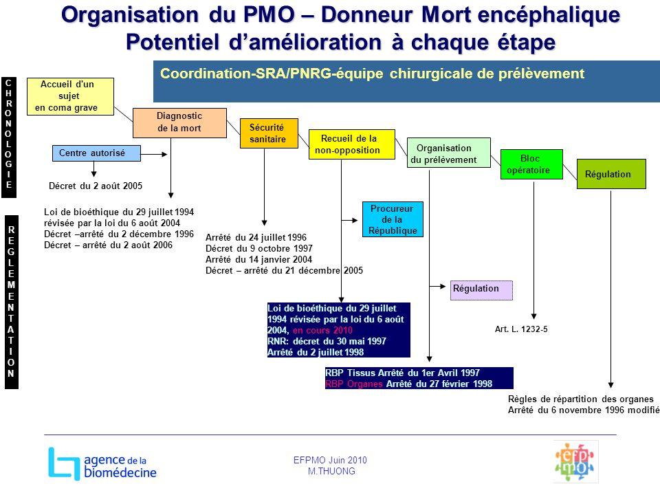 Organisation du PMO – Donneur Mort encéphalique