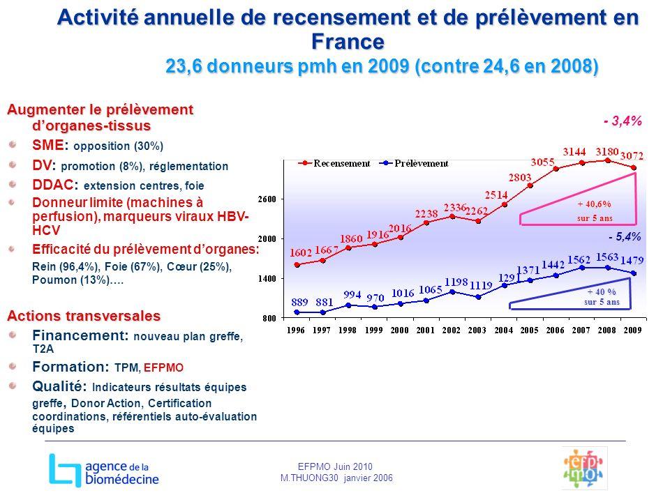 Activité annuelle de recensement et de prélèvement en France