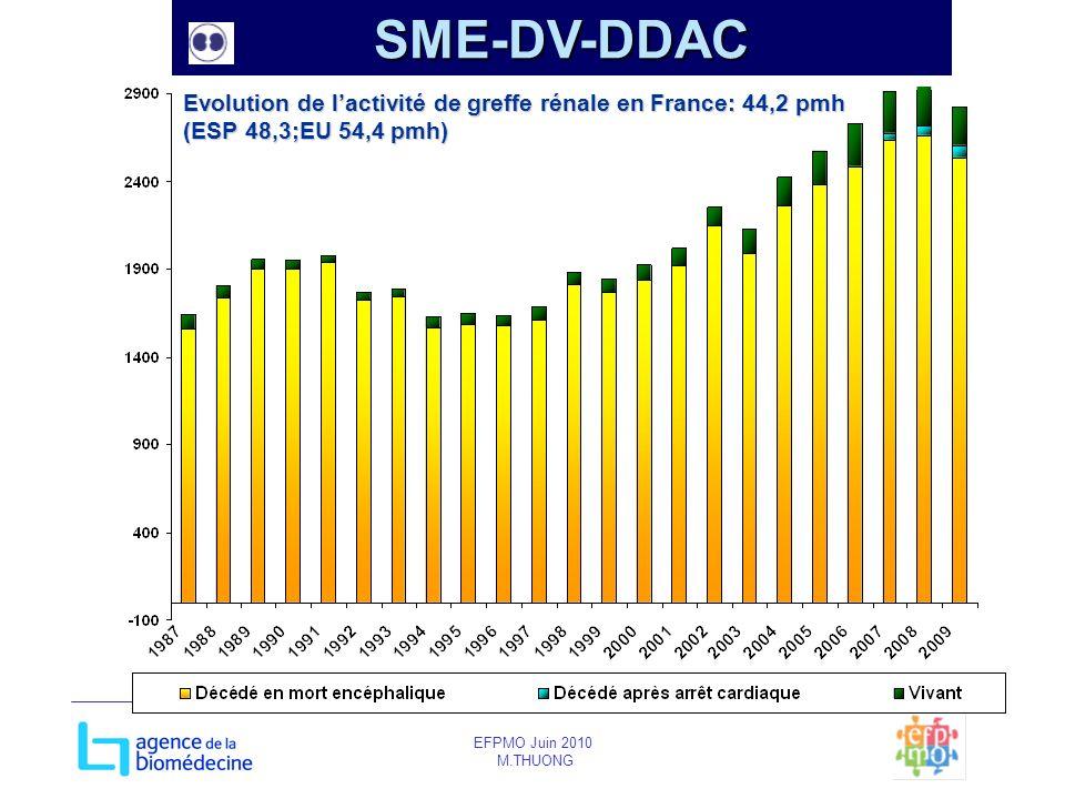 SME-DV-DDAC Evolution de l'activité de greffe rénale en France: 44,2 pmh (ESP 48,3;EU 54,4 pmh) EFPMO Juin 2010.