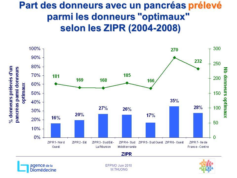 Part des donneurs avec un pancréas prélevé parmi les donneurs optimaux selon les ZIPR (2004-2008)