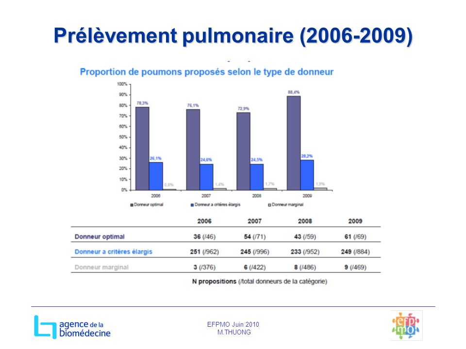 Prélèvement pulmonaire (2006-2009)