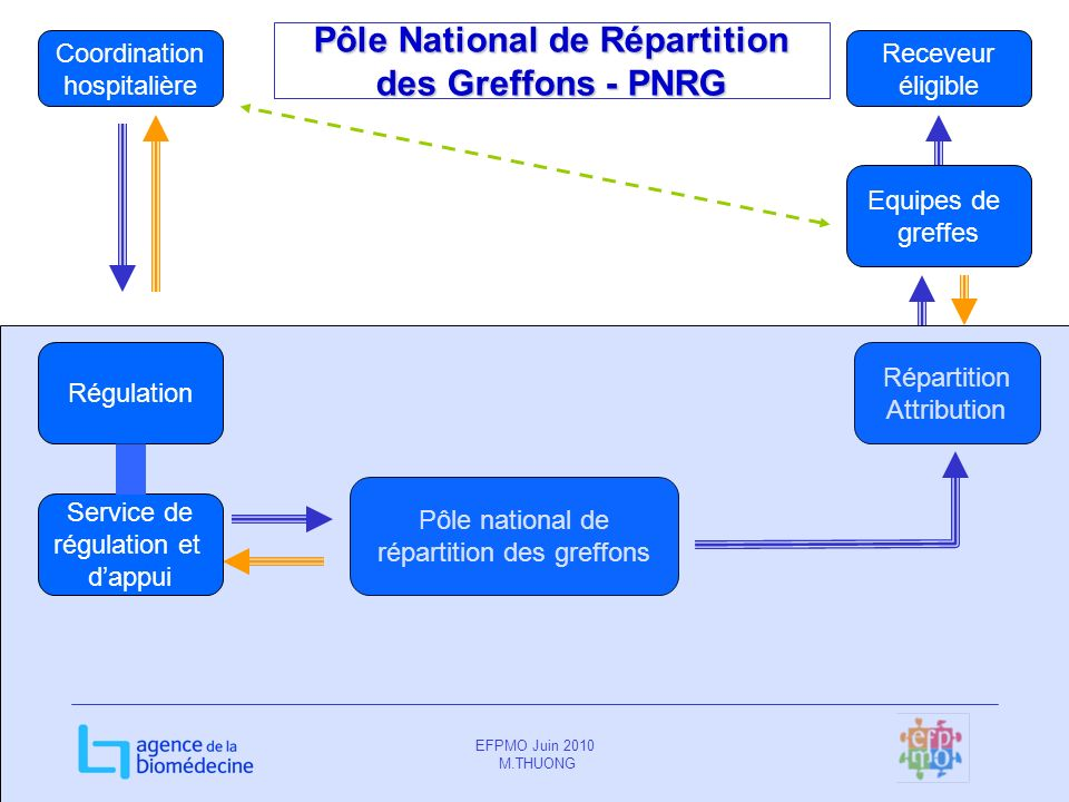 Pôle National de Répartition des Greffons - PNRG