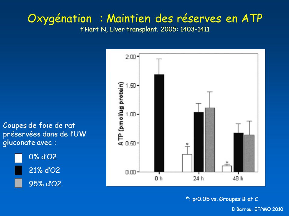 Oxygénation : Maintien des réserves en ATP t'Hart N, Liver transplant