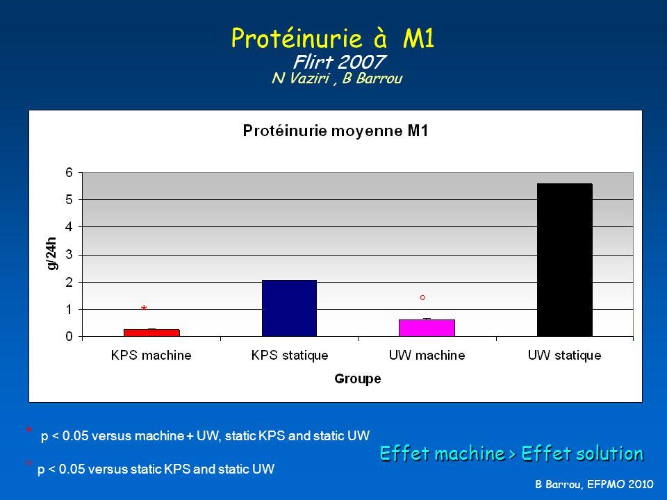 Protéinurie à M1 Flirt 2007 N Vaziri , B Barrou