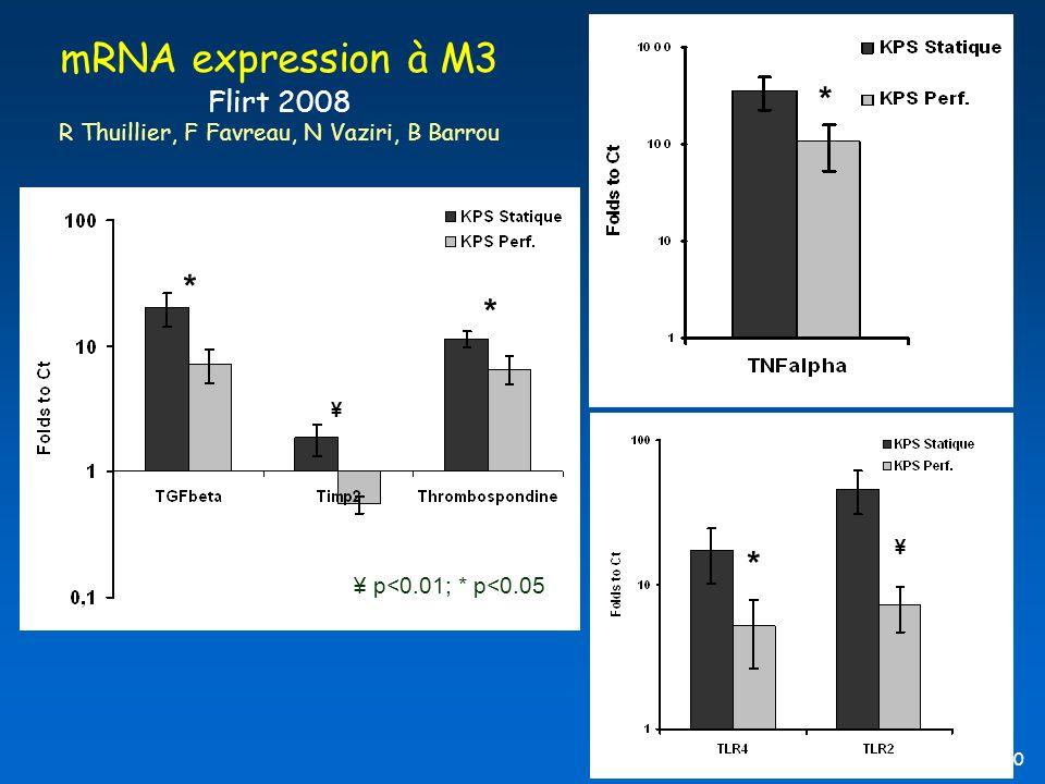 mRNA expression à M3 Flirt 2008 R Thuillier, F Favreau, N Vaziri, B Barrou