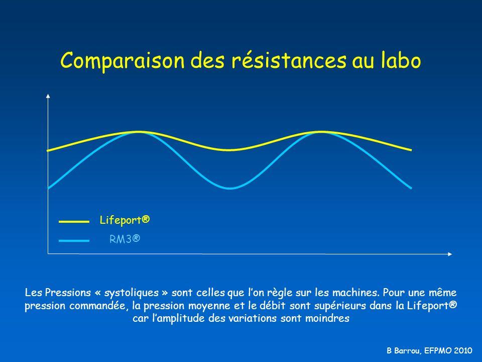 Comparaison des résistances au labo