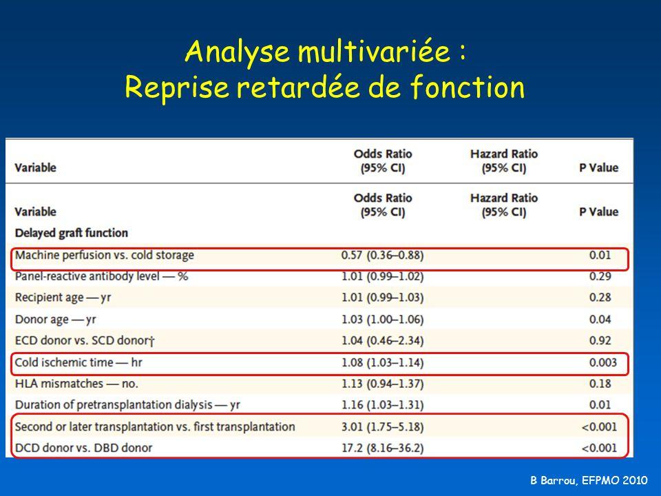 Analyse multivariée : Reprise retardée de fonction
