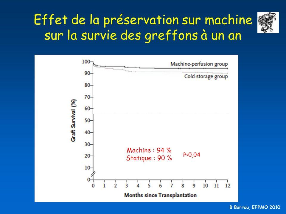 Effet de la préservation sur machine sur la survie des greffons à un an