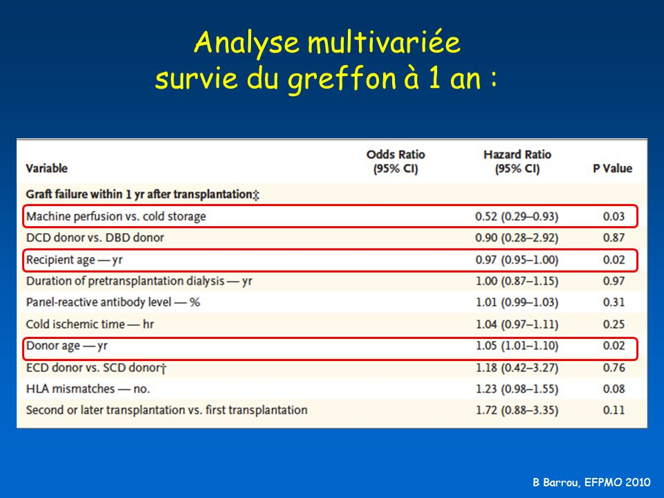 Analyse multivariée survie du greffon à 1 an :