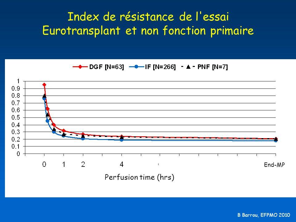 Index de résistance de l essai Eurotransplant et non fonction primaire