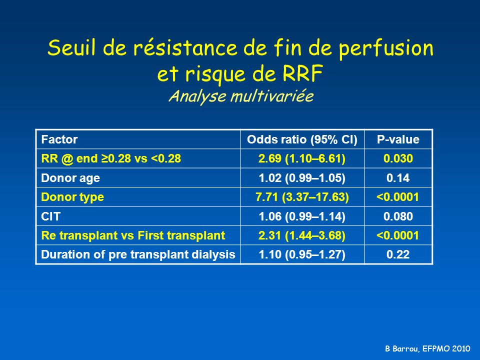 Seuil de résistance de fin de perfusion et risque de RRF Analyse multivariée