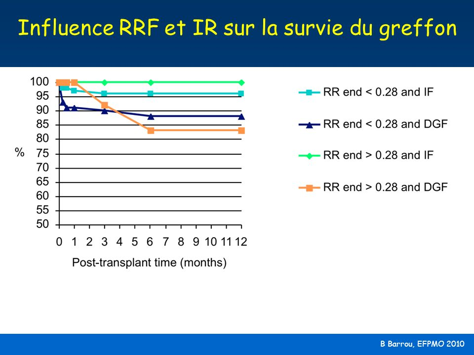 Influence RRF et IR sur la survie du greffon