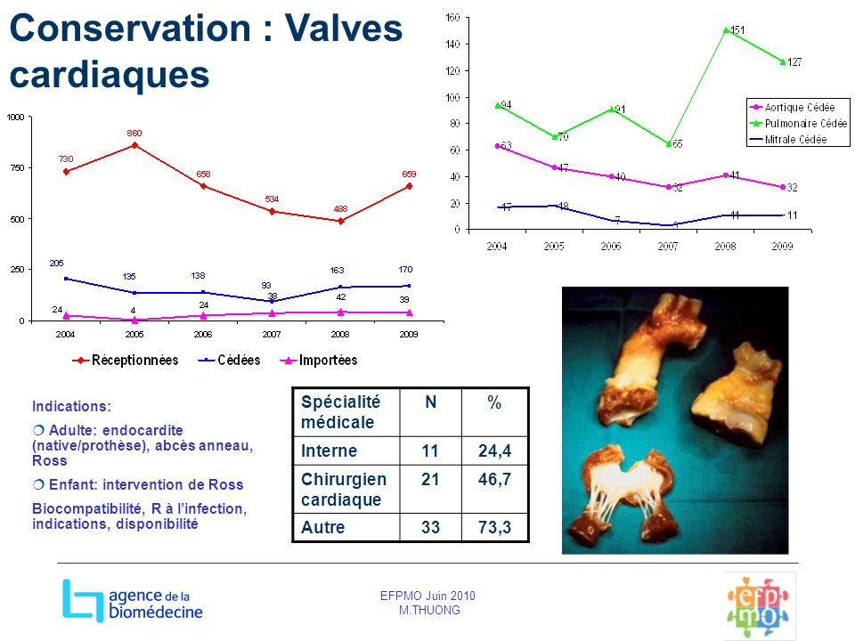 Conservation : Valves cardiaques