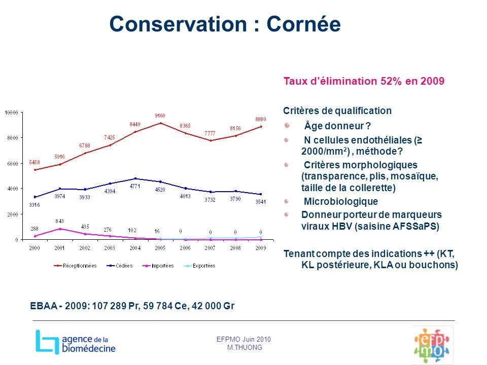 Conservation : Cornée Taux d'élimination 52% en 2009 Âge donneur
