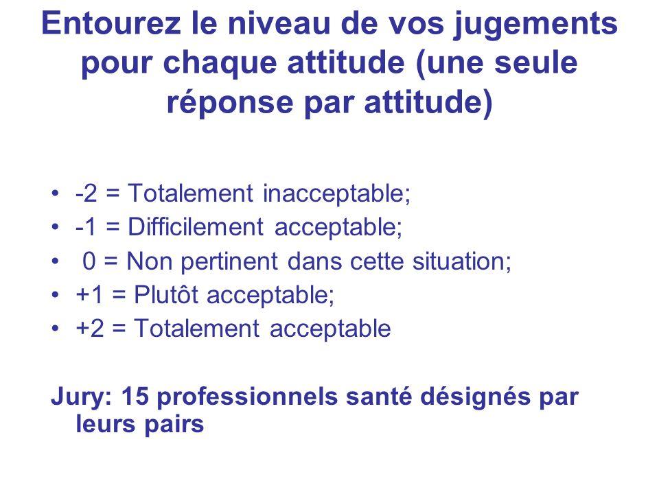 Entourez le niveau de vos jugements pour chaque attitude (une seule réponse par attitude)