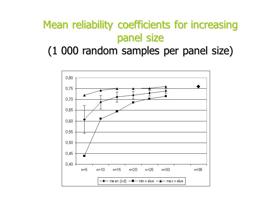 Mean reliability coefficients for increasing panel size (1 000 random samples per panel size)