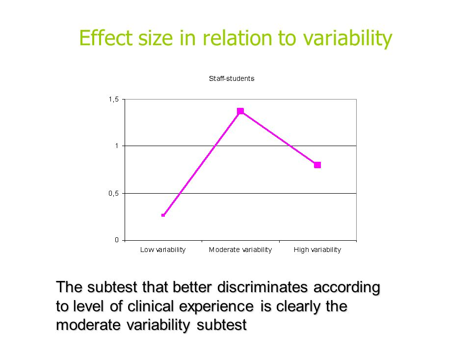 Effect size in relation to variability