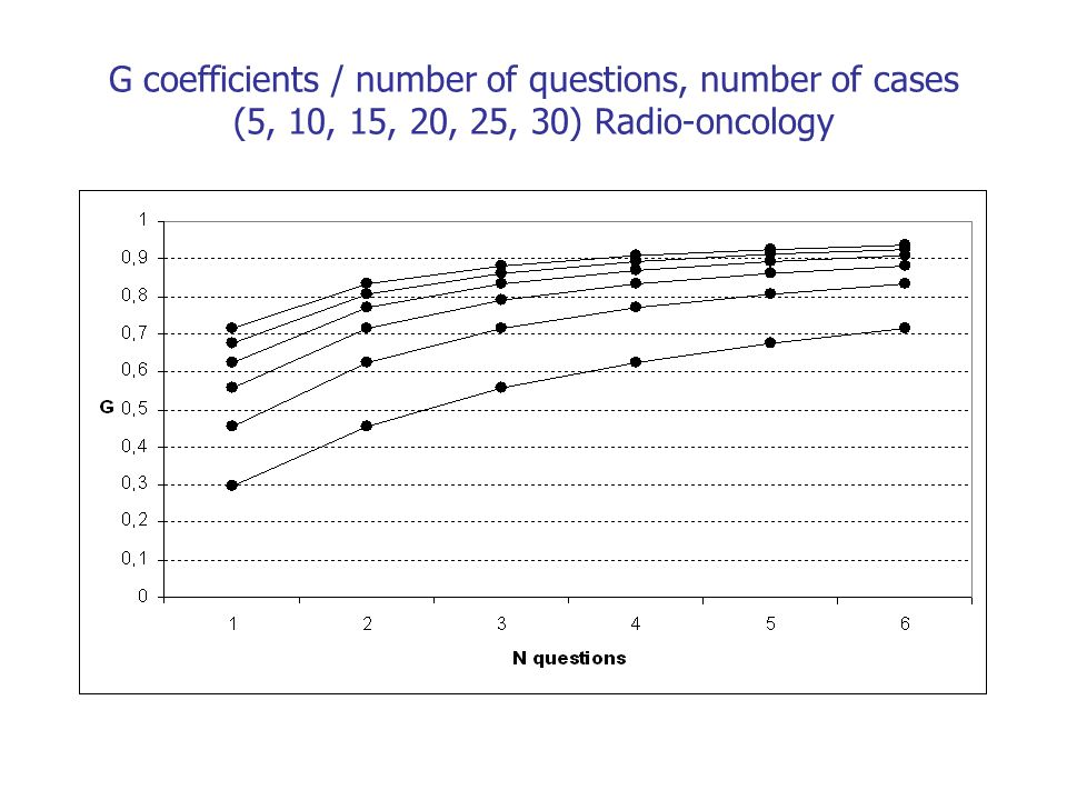 G coefficients / number of questions, number of cases (5, 10, 15, 20, 25, 30) Radio-oncology