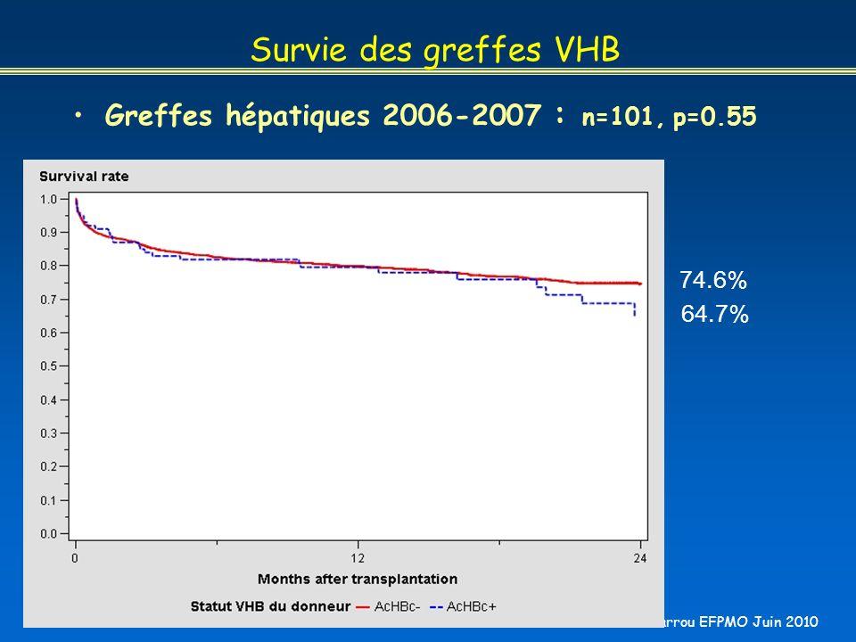Survie des greffes VHB Greffes hépatiques 2006-2007 : n=101, p=0.55