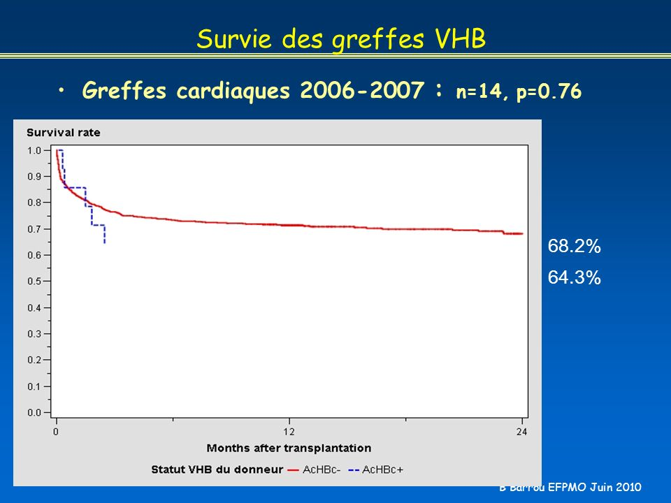 Survie des greffes VHB Greffes cardiaques 2006-2007 : n=14, p=0.76