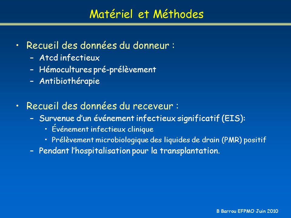 Matériel et Méthodes Recueil des données du donneur :