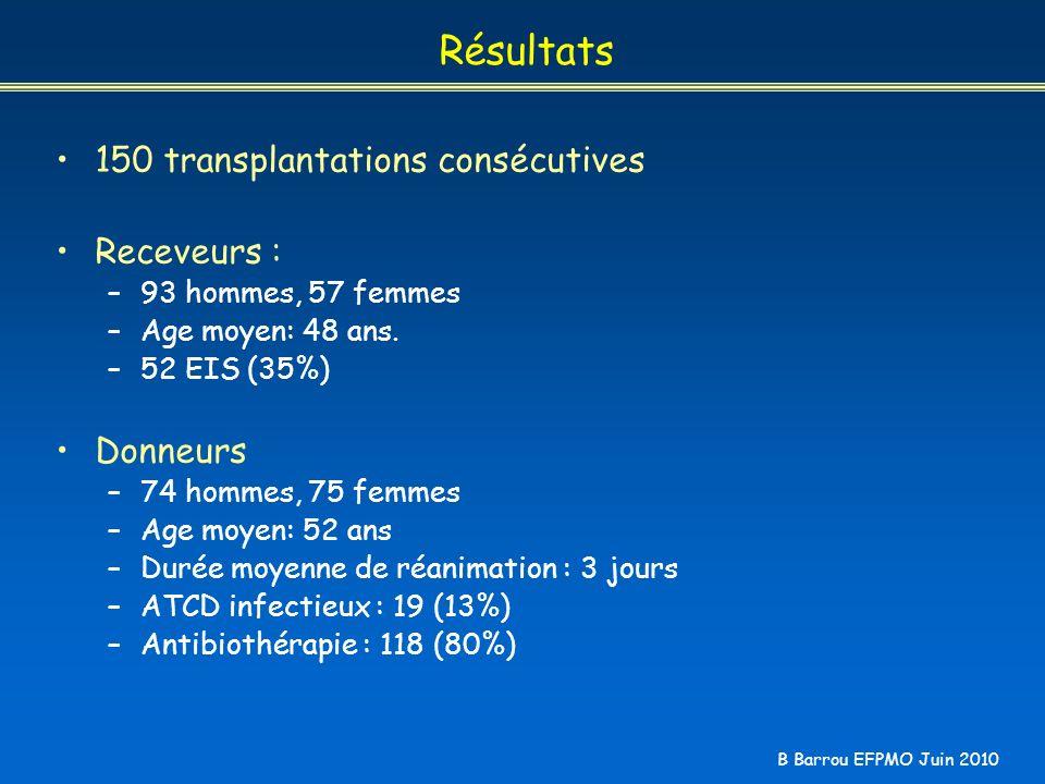 Résultats 150 transplantations consécutives Receveurs : Donneurs