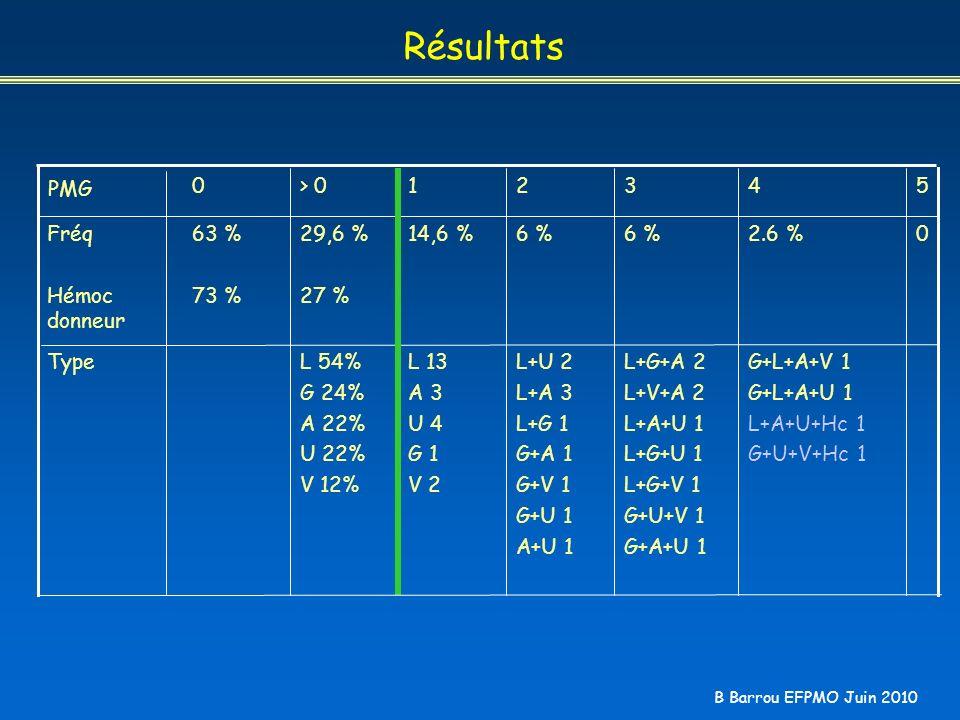 Résultats PMG > 0 1 2 3 4 5 Fréq Hémoc donneur 63 % 73 % 29,6 %
