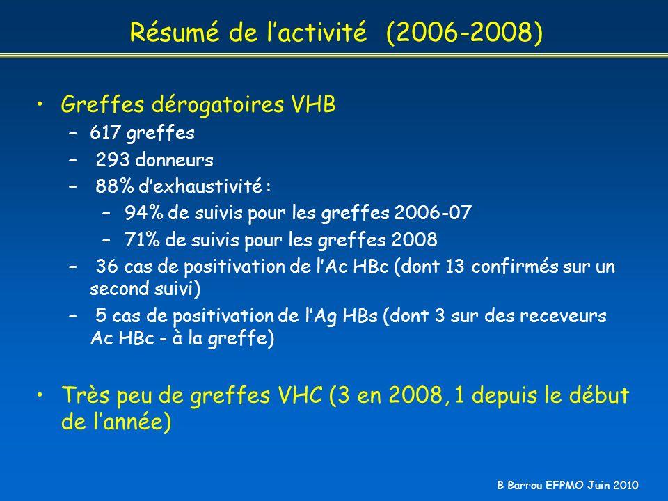 Résumé de l'activité (2006-2008)