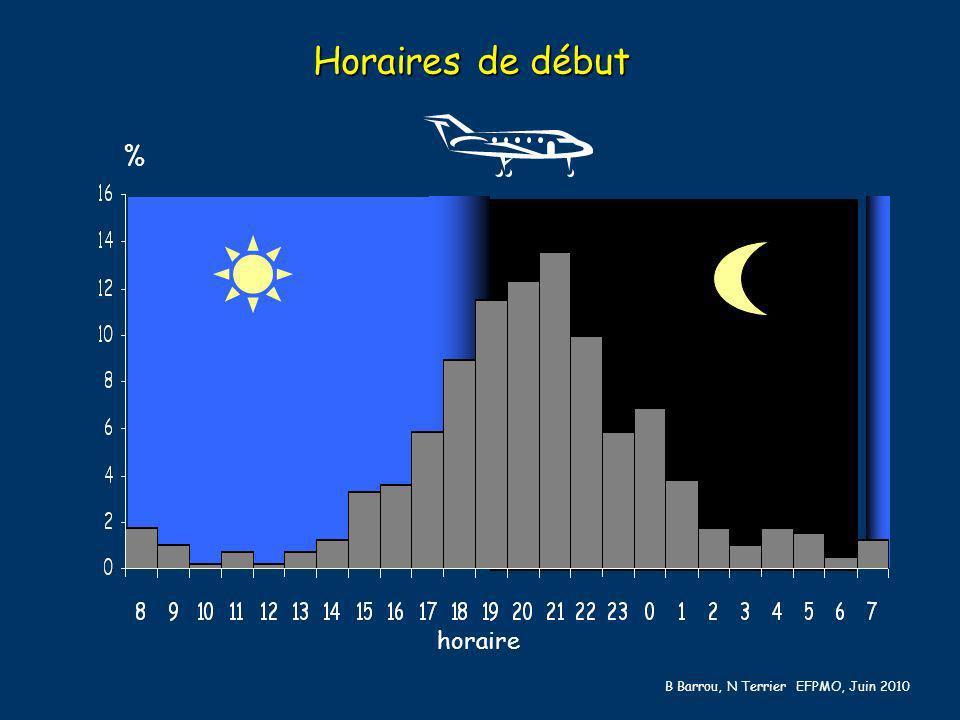 Horaires de début % horaire B Barrou, N Terrier EFPMO, Juin 2010