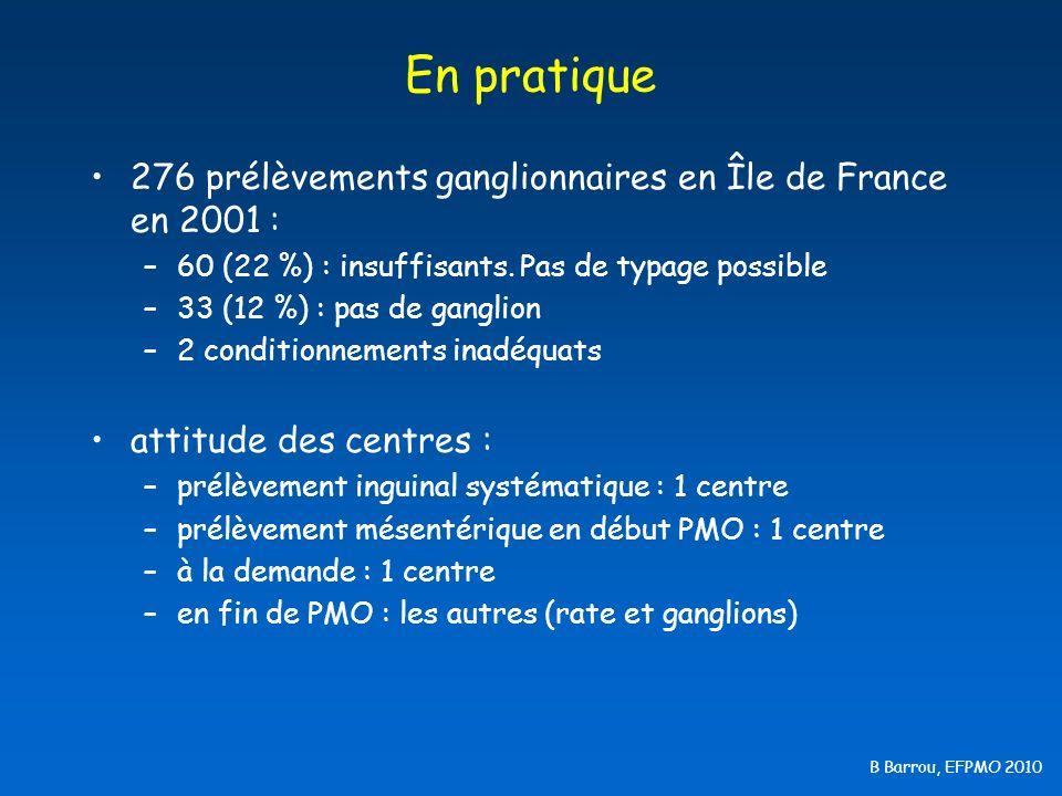 En pratique 276 prélèvements ganglionnaires en Île de France en 2001 :